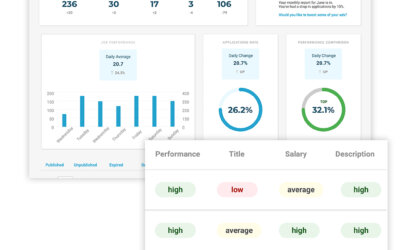 Discover the factors affecting your jobs' performance with the Reporting area